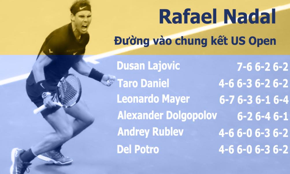 Nadal vô địch US Open: Chiến binh bất tử của quần vợt hiện đại (Infographic) 1