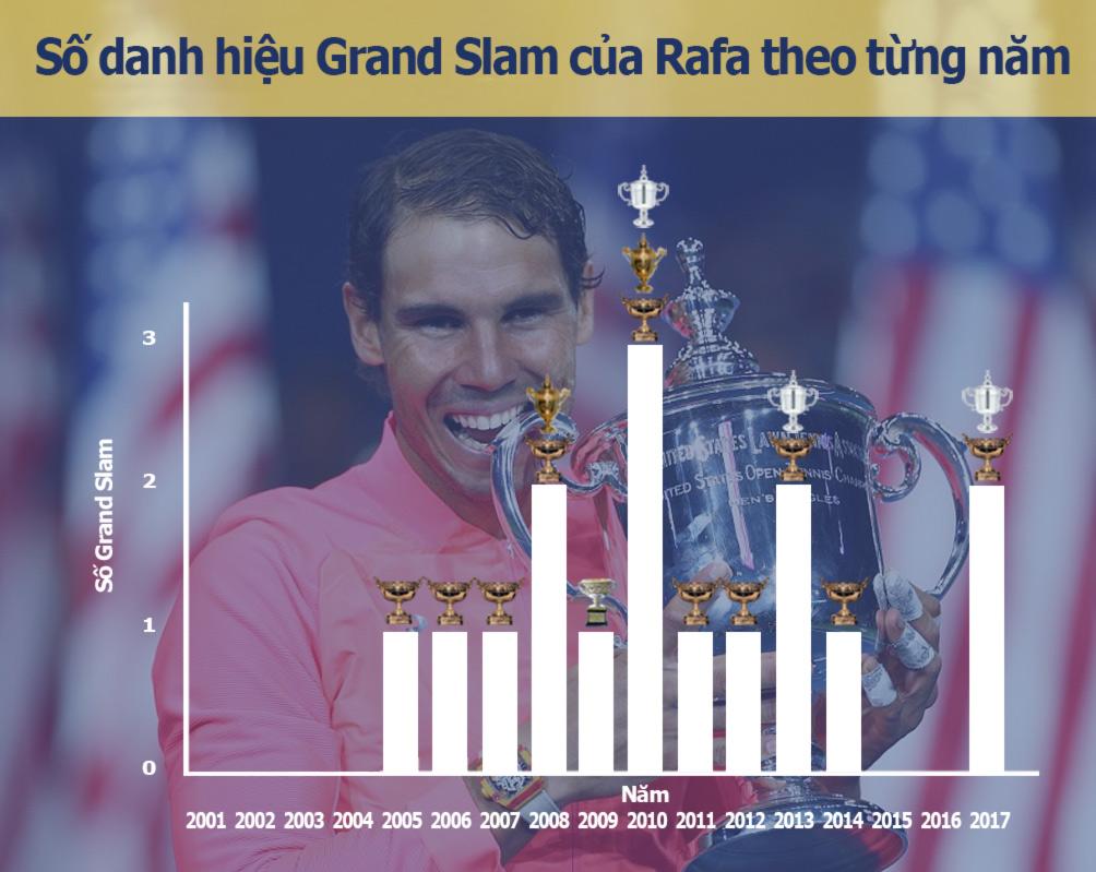 Nadal vô địch US Open: Chiến binh bất tử của quần vợt hiện đại (Infographic) 4