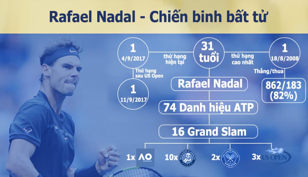 Nadal vô địch US Open: Chiến binh bất tử của quần vợt hiện đại (Infographic) 3