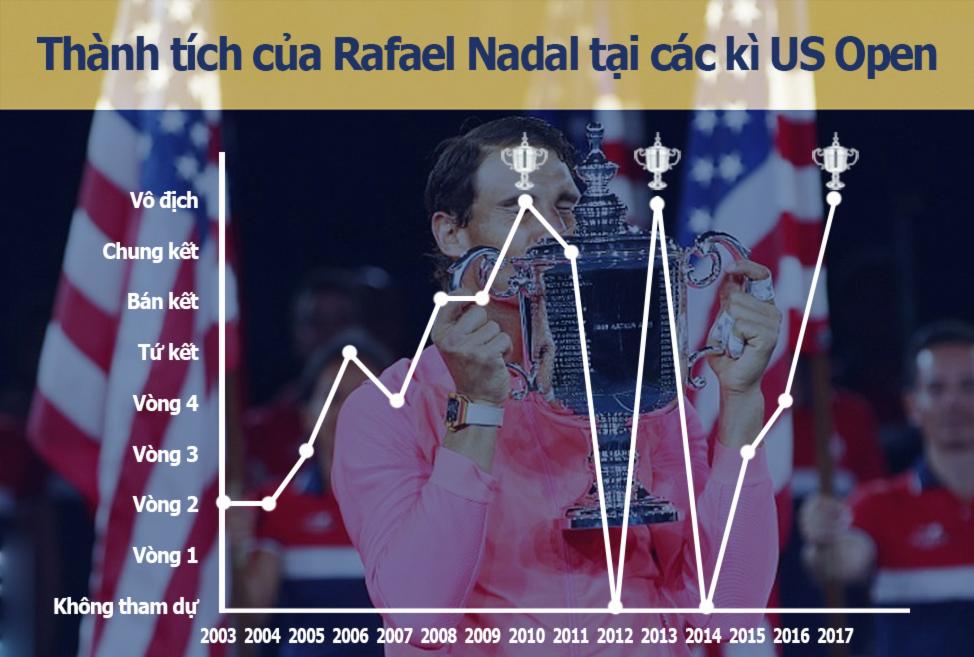 Nadal vô địch US Open: Chiến binh bất tử của quần vợt hiện đại (Infographic) 5