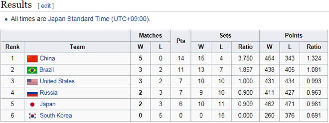 Bóng chuyền nữ số 1 thế giới: Trung Quốc vô địch, hạ Brazil - Mỹ - Nga 3