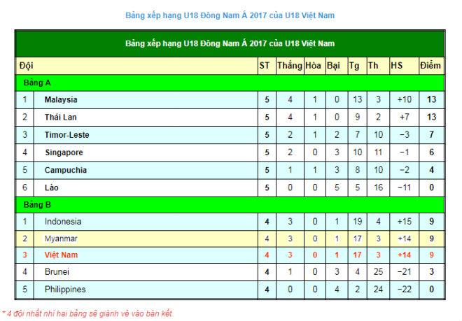 U18 Myanmar - U18 Việt Nam: Phủ đầu ấn tượng, kết thúc đắng ngắt 4