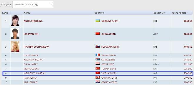 Tin thể thao HOT 14/9: Võ sỹ karatedo Việt Nam lọt top 10 thế giới 1