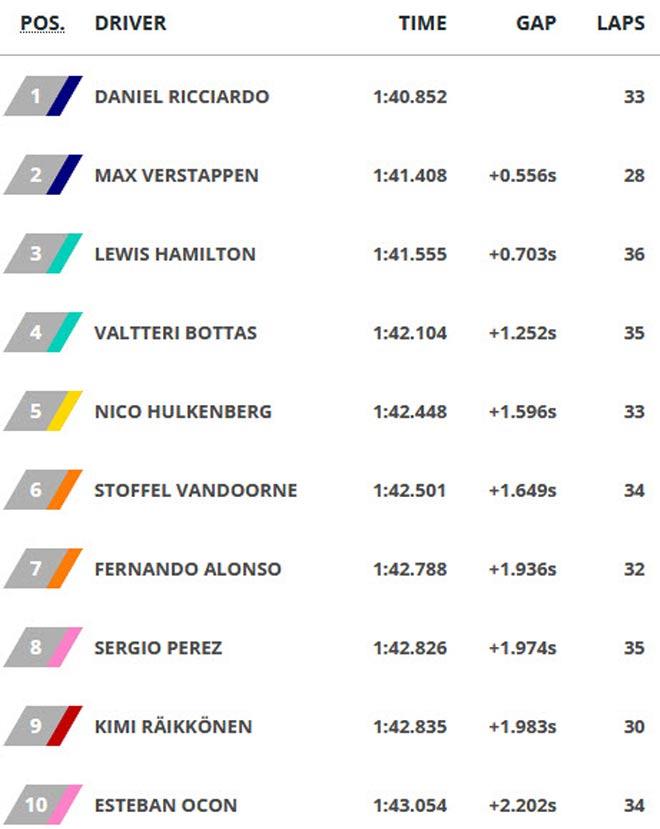 Đua xe F1, đua thử Singapore GP 2017: Cuộc lên ngôi gây choáng 4