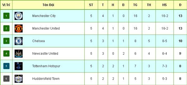 Tiêu điểm V5 Ngoại hạng Anh: Thành Manchester thách thức nhà vua Chelsea - 4
