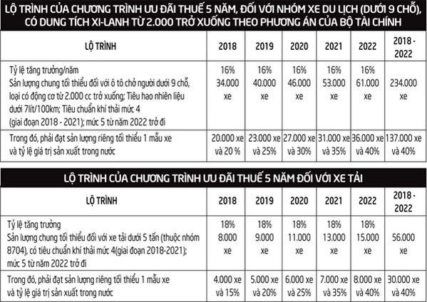 Ô tô Việt khóc, cười vì chính sách thuế mới - 2