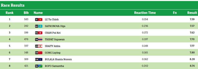 Cập nhật đoàn Việt Nam ở AIMAG & Para Games 19/9: Đoạt 10 HCV, xô đổ kỷ lục 3