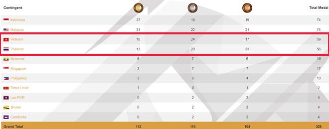 """Việt Nam đón """"cơn mưa Vàng"""" qua mặt Thái Lan tại Para Games 2"""