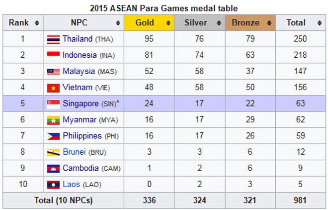 """Việt Nam đón """"cơn mưa Vàng"""" qua mặt Thái Lan tại Para Games 3"""