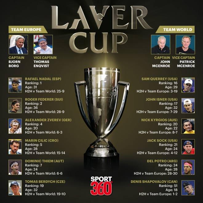 """Federer - Nadal """"hợp binh"""" đại chiến toàn siêu sao tennis tại Laver Cup 1"""