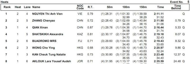 Ánh Viên hạ 2 VĐV Trung Quốc đoạt HCV 200m hỗn hợp, phá kỷ lục giải châu Á 3