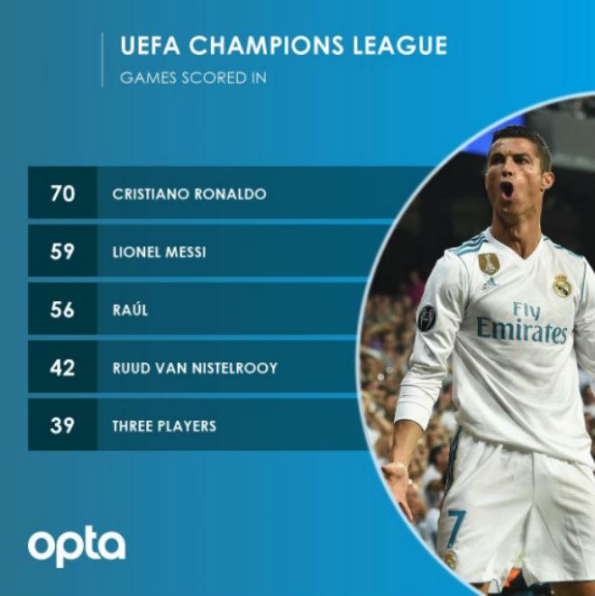 Ronaldo chói lọi 400 trận: Vua ghi bàn Cúp C1, Messi khóc ròng quy phục