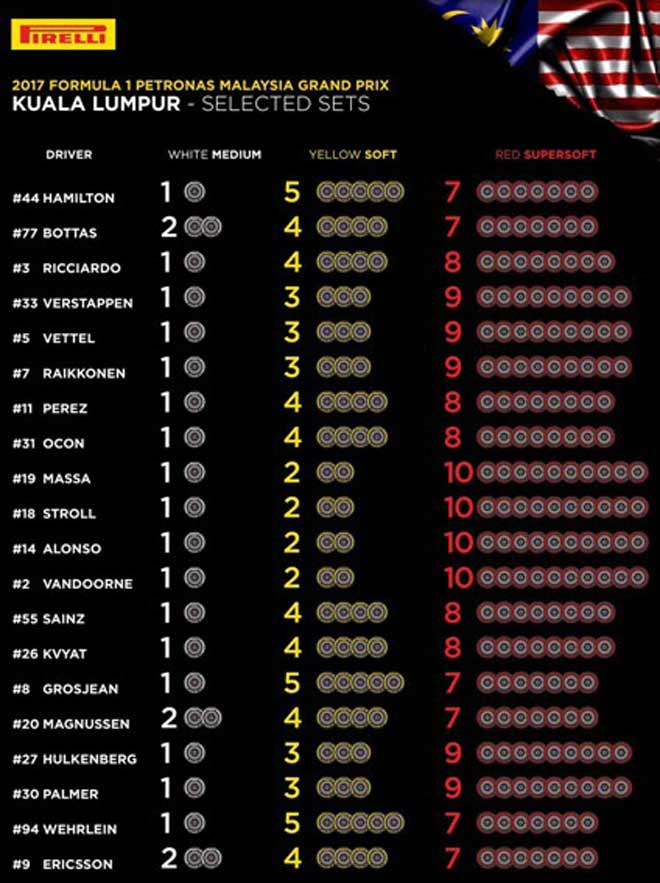 Đua xe F1, Malaysian GP: Chia tay bất ngờ, đoạn cuối của một cuộc tình 3