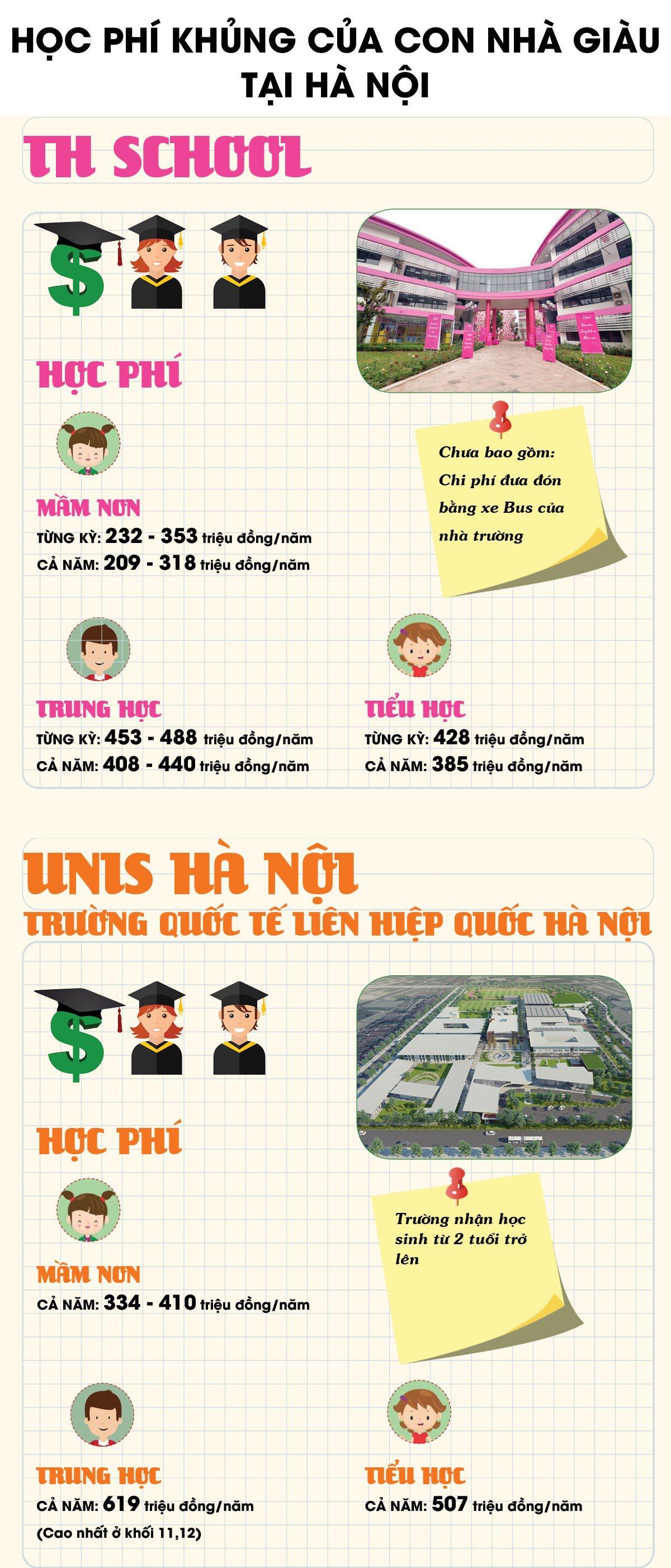 Học phí 'khủng' ở trường của con nhà giàu Hà Nội - 1