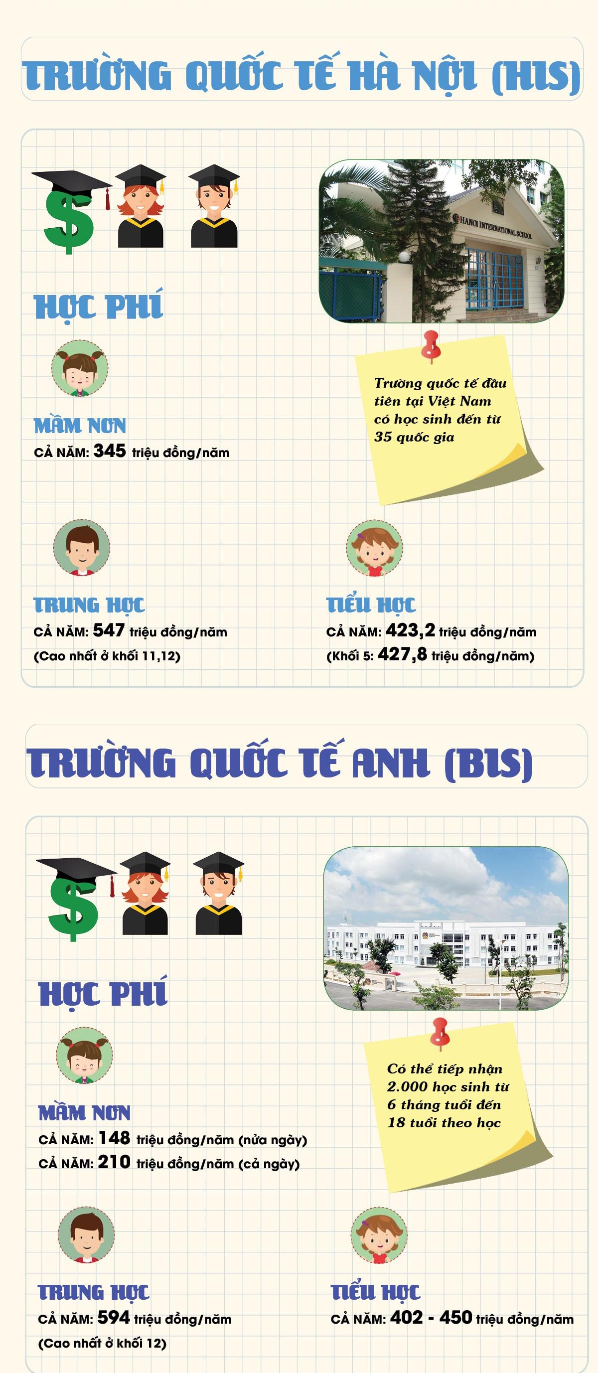 Học phí 'khủng' ở trường của con nhà giàu Hà Nội - 2