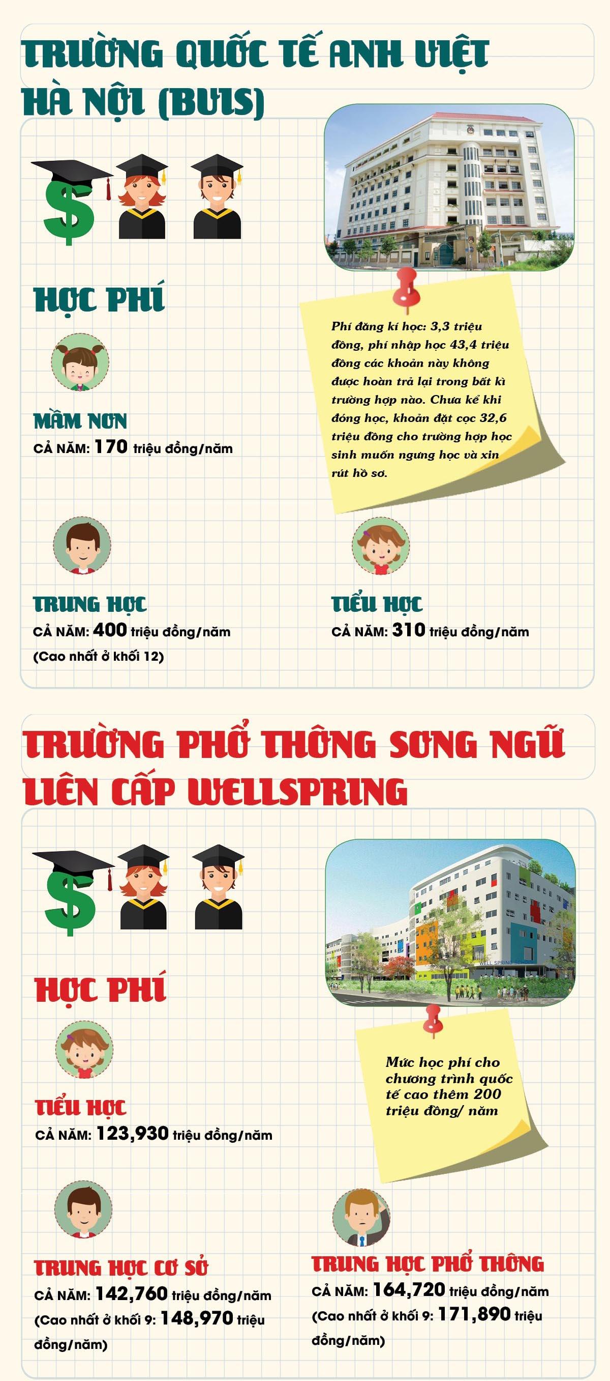 Học phí 'khủng' ở trường của con nhà giàu Hà Nội - 3