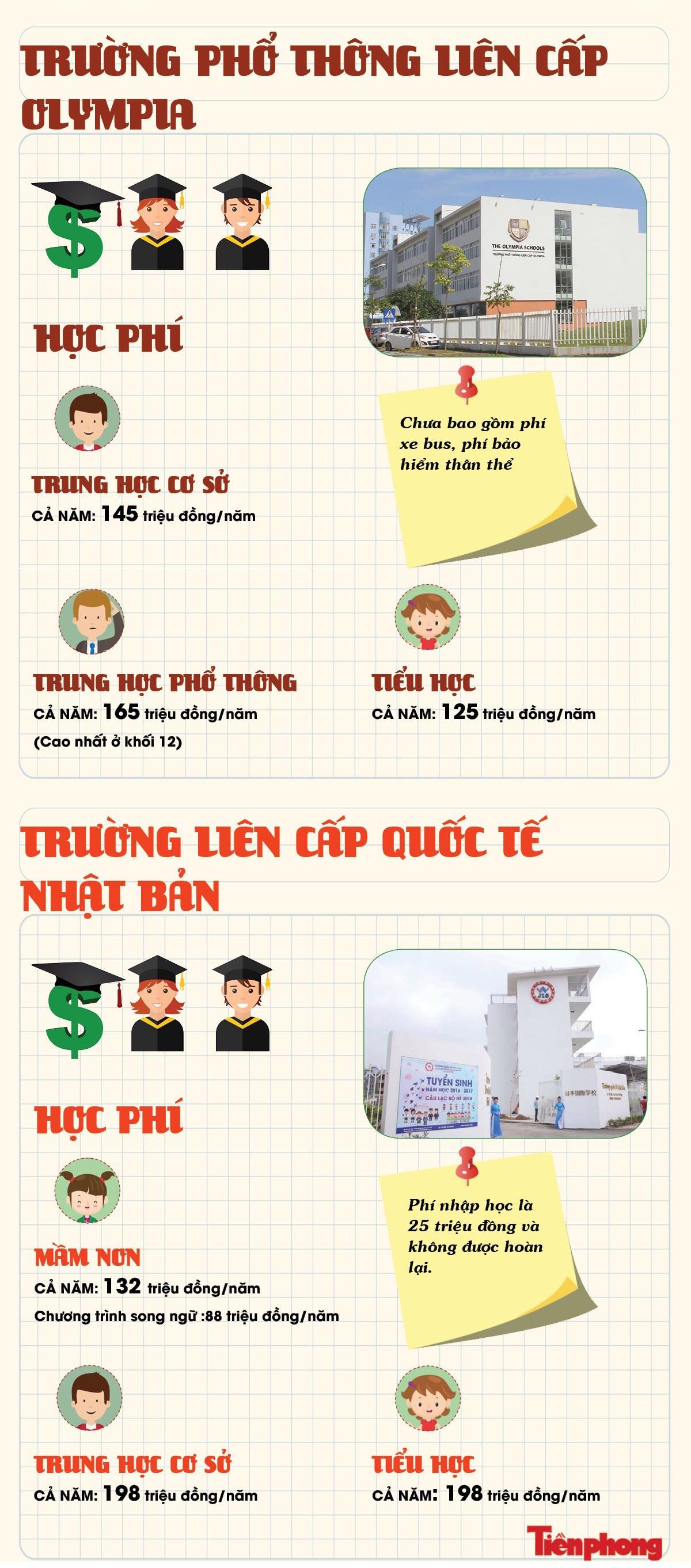 Học phí 'khủng' ở trường của con nhà giàu Hà Nội - 4