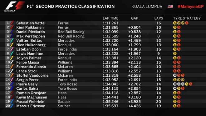 Đua xe F1, đua thử Malaysian GP: Lại có tai nạn, Ferrari tiếp tục dẫn đầu 2