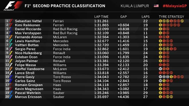 Đua xe F1, đua thử Malaysian GP: Lại có tai nạn, Ferrari tiếp tục dẫn đầu 6