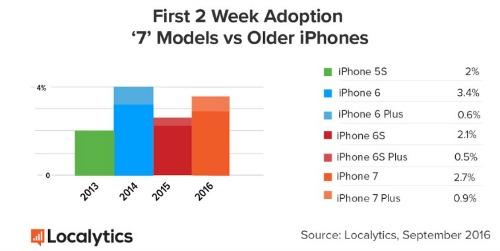 iPhone 7 và iPhone 7 Plus đạt mức tăng trưởng nhanh chóng - 1