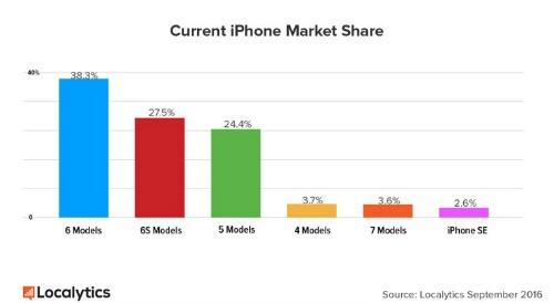 iPhone 7 và iPhone 7 Plus đạt mức tăng trưởng nhanh chóng - 2