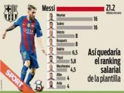 Bóng đá - Lương ở Barca: Messi số 1, Neymar gấp đôi Iniesta
