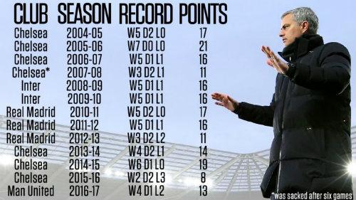 Đến MU, Mourinho khởi đầu tệ bậc nhất sự nghiệp