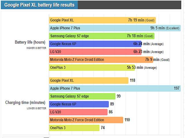 Pixel XL, iPhone 7 Plus và Galaxy S7 Edge đọ tuổi thọ pin - 2