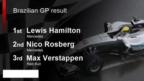 F1, Brazilian GP: Hamilton còn kém Rosberg 12 điểm