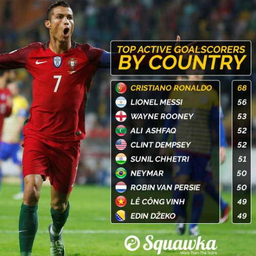 """Vua ghi bàn ĐTQG: Công Vinh """"chung mâm"""" Ronaldo, Messi"""