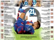 Bóng đá - Barca dính 21 ca chấn thương: Trách ai giờ đây