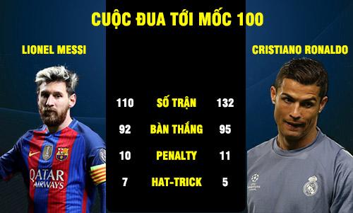 Thành thích của cả 2 ngôi sao tại cup C1 2016/17