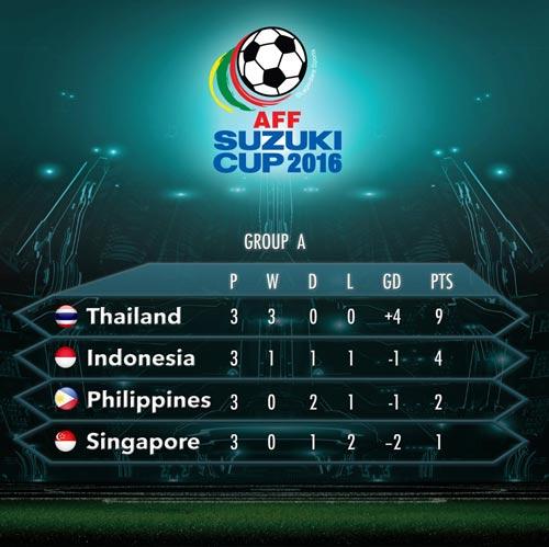 Philippines - Thái Lan: Phản công sắc lẹm (AFF Cup) - 2