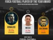 """Bóng đá - CĐV bầu chọn QBV: Ronaldo """"đè bẹp"""" Messi"""