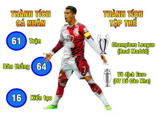 Ronaldo hơn Van Basten, Công Vinh vượt Neymar: Con số biết nói