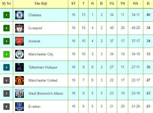Tiêu điểm vòng 16 NHA: Arsenal hụt hơi, Chelsea bứt tốc - 3