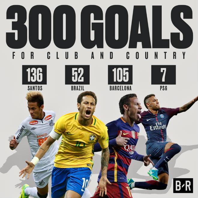 """PSG thắng to: Tuổi 25 - Neymar lập kỷ lục 300, """"làm lành"""" với Cavani - 2"""
