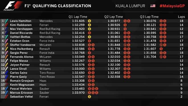 """Đua xe F1, phân hạng Malaysian GP: Vận đen kép, """"Ngựa chiến"""" khóc ròng 3"""