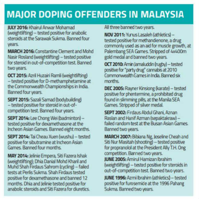 Chấn động hậu SEA Games: 1 HCV dính doping, Malaysia sốc nặng 2