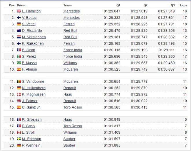 Đua xe F1, phân hạng Japanese GP: Sức mạnh vượt trội, rộng đường đăng quang 3