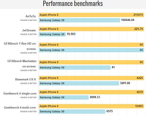 So sánh iPhone 8 với Galaxy S8: Cuộc đua không cân sức - ảnh 8