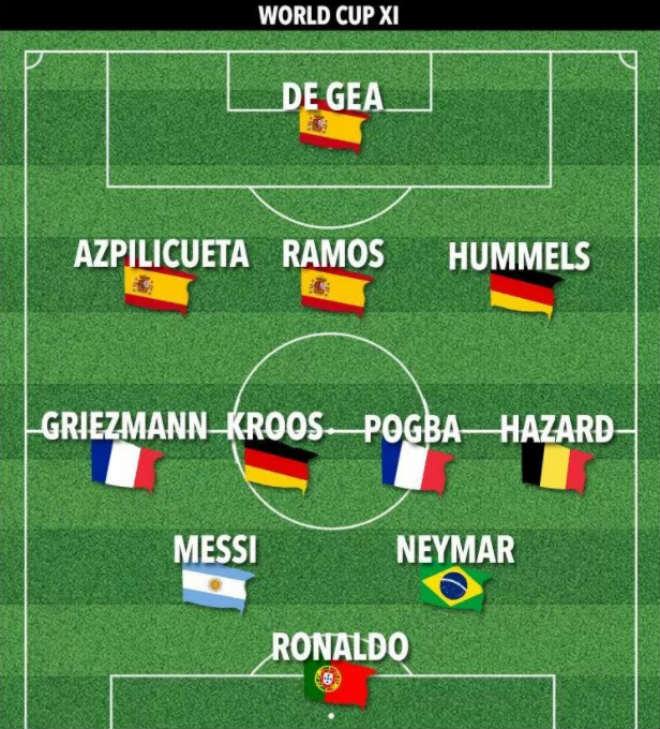 Choáng ngợp dàn SAO 1 tỷ euro dự World Cup: Ronaldo cặp Messi & Neymar - 2