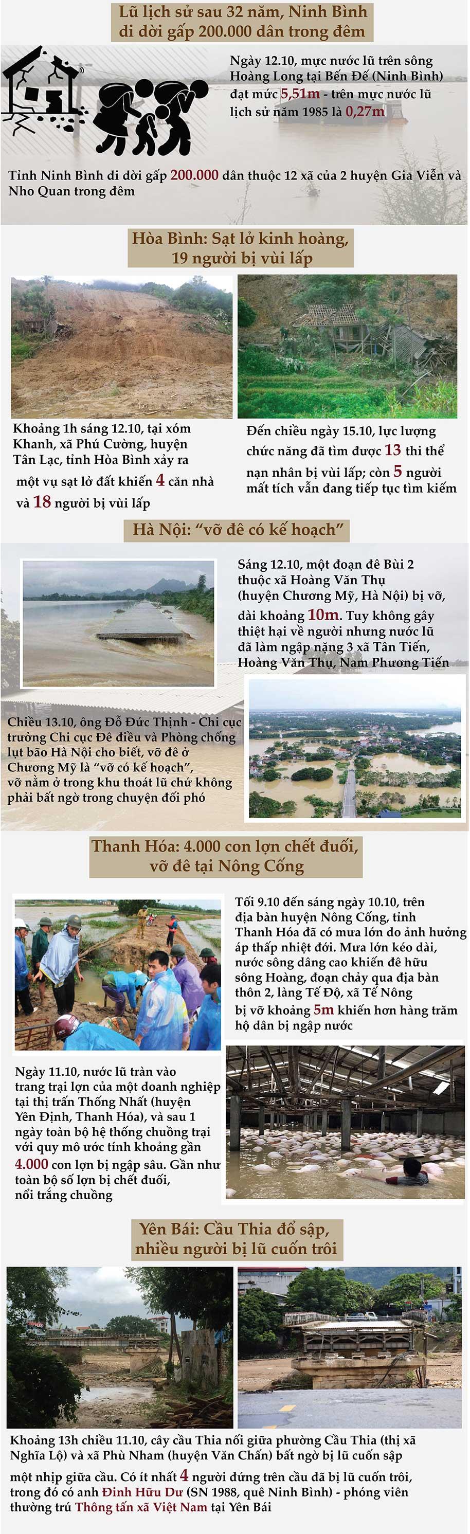 Toàn cảnh lũ lụt lịch sử: Những con số đau xót - 2