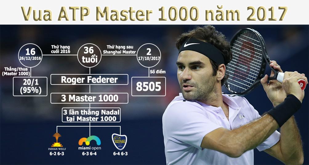 Federer hạ Nadal vô địch Thượng Hải Masters: Sức mạnh hủy diệt, xưng bá phương Đông - 3