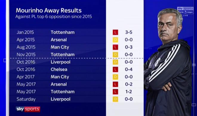 Mourinho đấu Top 6 quá kém: MU thiếu đẳng cấp hay dũng cảm? 1