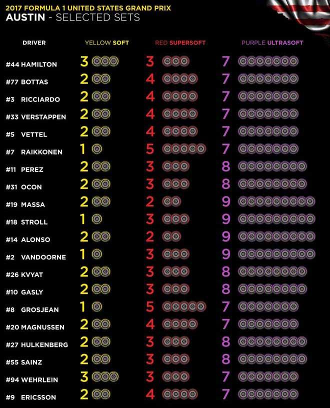 """Đua xe F1, US GP: Miền đất hứa sẵn sàng chào đón """"tân vương"""" 5"""