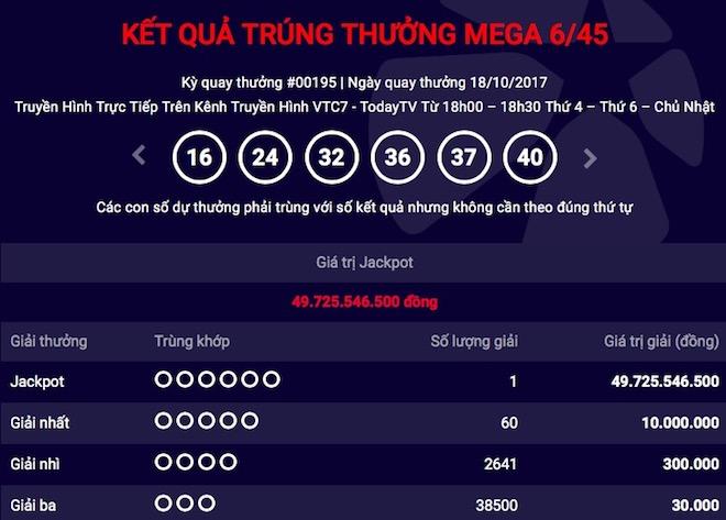 Nóng 24h qua: Hé lộ thông tin chủ nhân trúng giải jackpot 50 tỷ