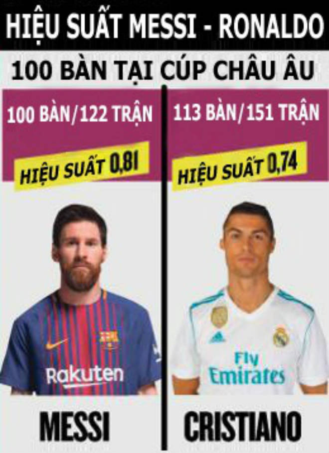 Đua 100 bàn cúp châu Âu: Ronaldo chỉ giỏi 11m, Messi đáng khâm phục 2