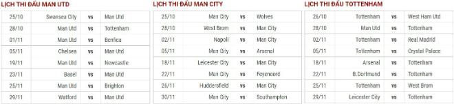 """Đua vô địch Ngoại hạng Anh: Man City """"độc bá"""", chỉ MU - Tottenham cản nổi? 3"""