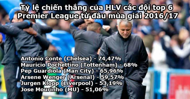 15 tháng của MU - Mourinho: Không xứng Sir Alex, thua cả Wenger 2